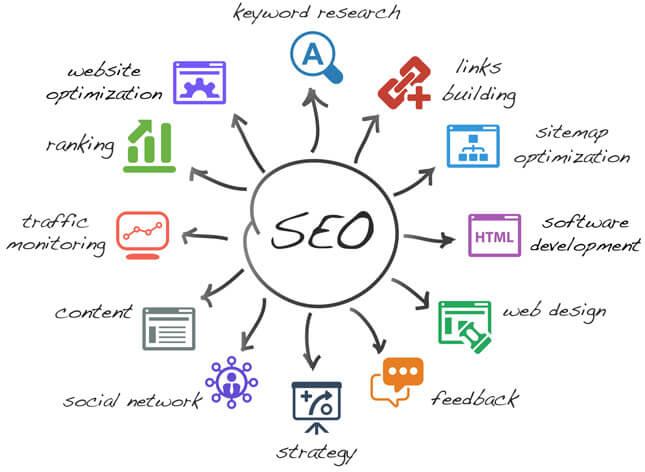 Search Engine Optimization - Colorado - SEO Services